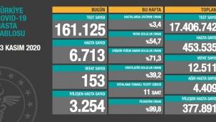 23 Kasım Türkiye korona virüs tablosu: 153 can kaybı, 6 bin 713 yeni hasta