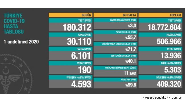 1 Aralık Türkiye korona virüs tablosu: 190 can kaybı, 30 bin 110 yeni vaka